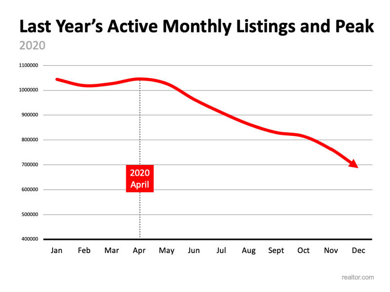 active monthly listings 2020 chart
