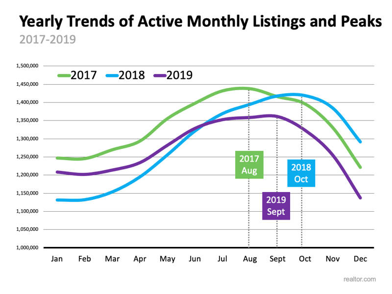 active monthly listings trend chart number of homes for sale