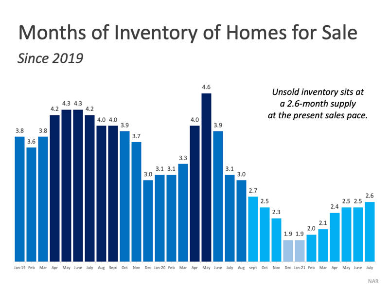 months inventory of houses for sale