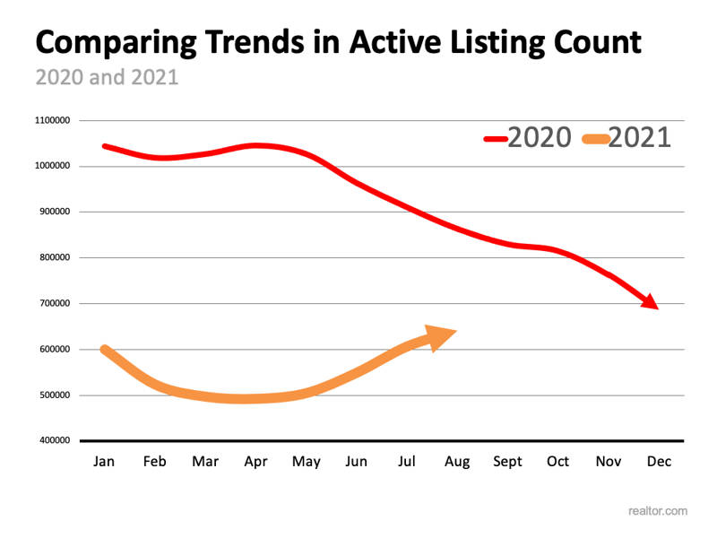 trends in active homes for sale count